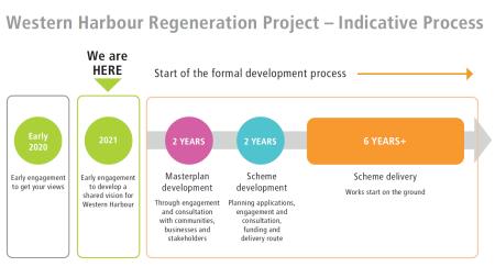 Western Harbour Regeneration Project - Indicative process
